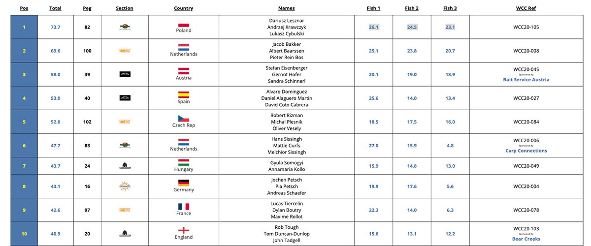 twelvefeetmag world carp classic 2020 2 -  - World Carp Classic 2020, World Carp Classic, WCC 2020, WCC